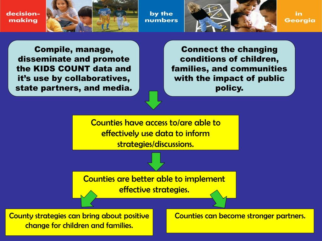 Compile, manage, disseminate and promote the KIDS COUNT data and it's use by collaboratives, state partners, and media.