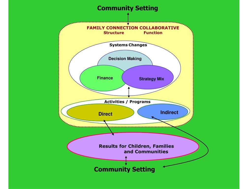 Community Setting