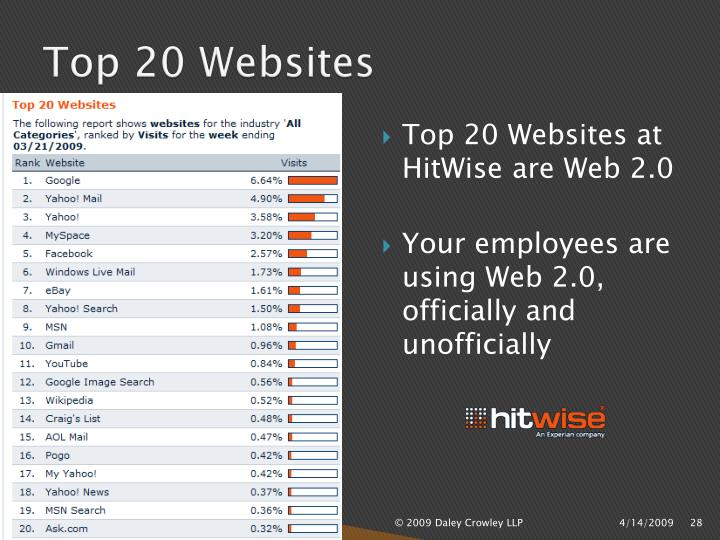 Top 20 Websites