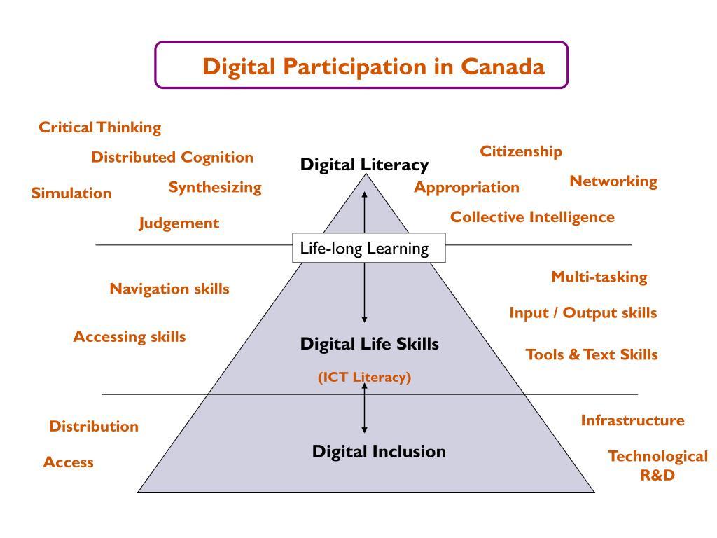 Digital Participation in Canada