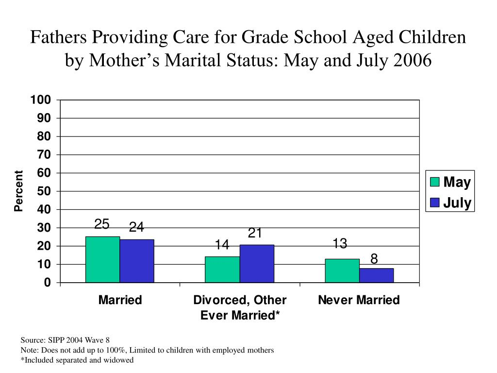 Fathers Providing Care for Grade School Aged Children by Mother's Marital Status: May and July 2006