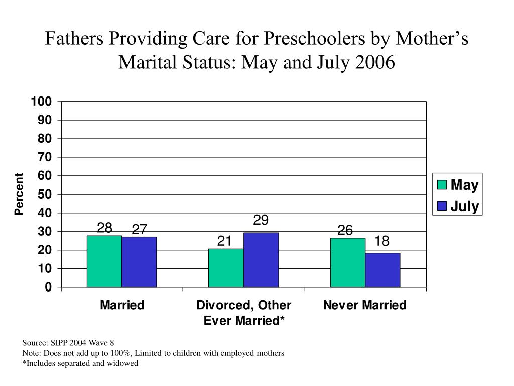 Fathers Providing Care for Preschoolers by Mother's Marital Status: May and July 2006