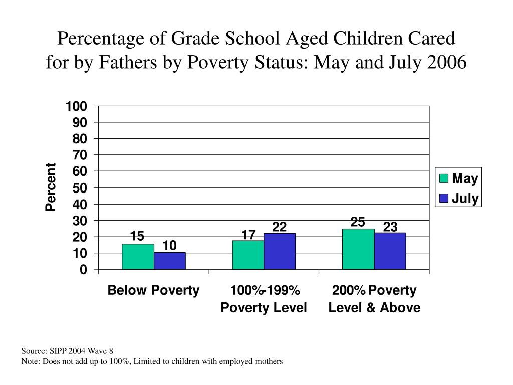 Percentage of Grade School Aged Children Cared for by Fathers by Poverty Status: May and July 2006