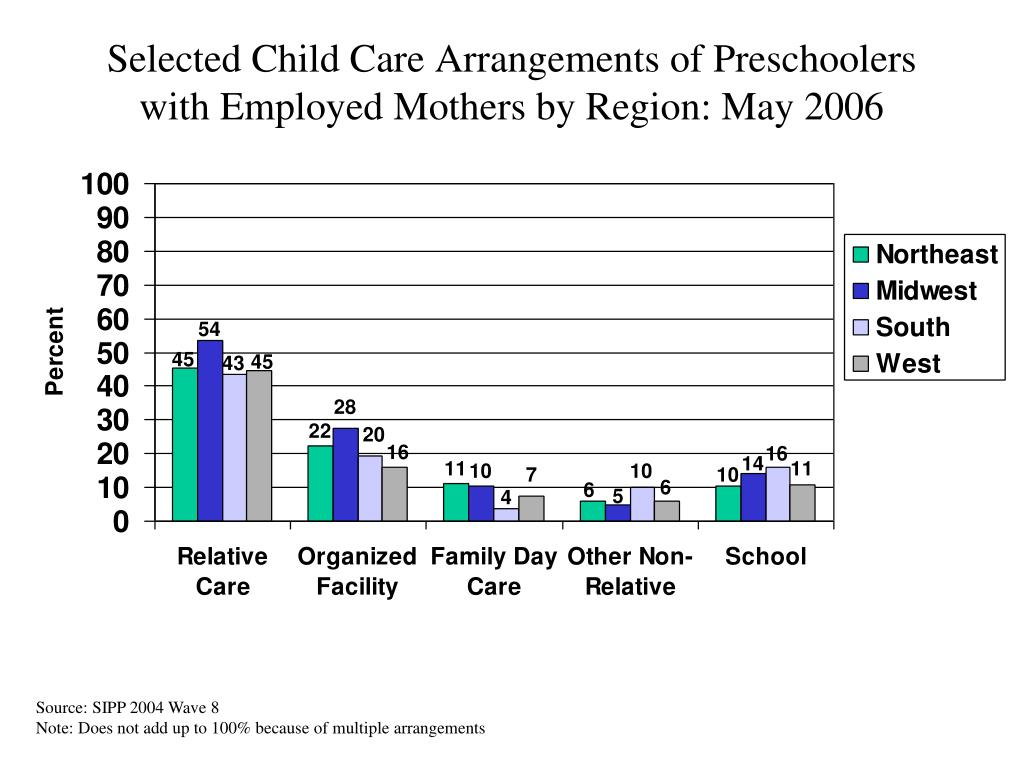 Selected Child Care Arrangements of Preschoolers with Employed Mothers by Region: May 2006
