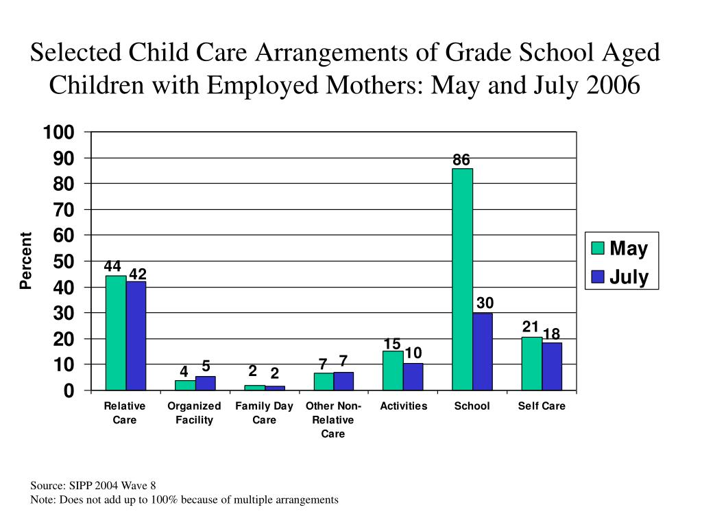 Selected Child Care Arrangements of Grade School Aged Children with Employed Mothers: May and July 2006