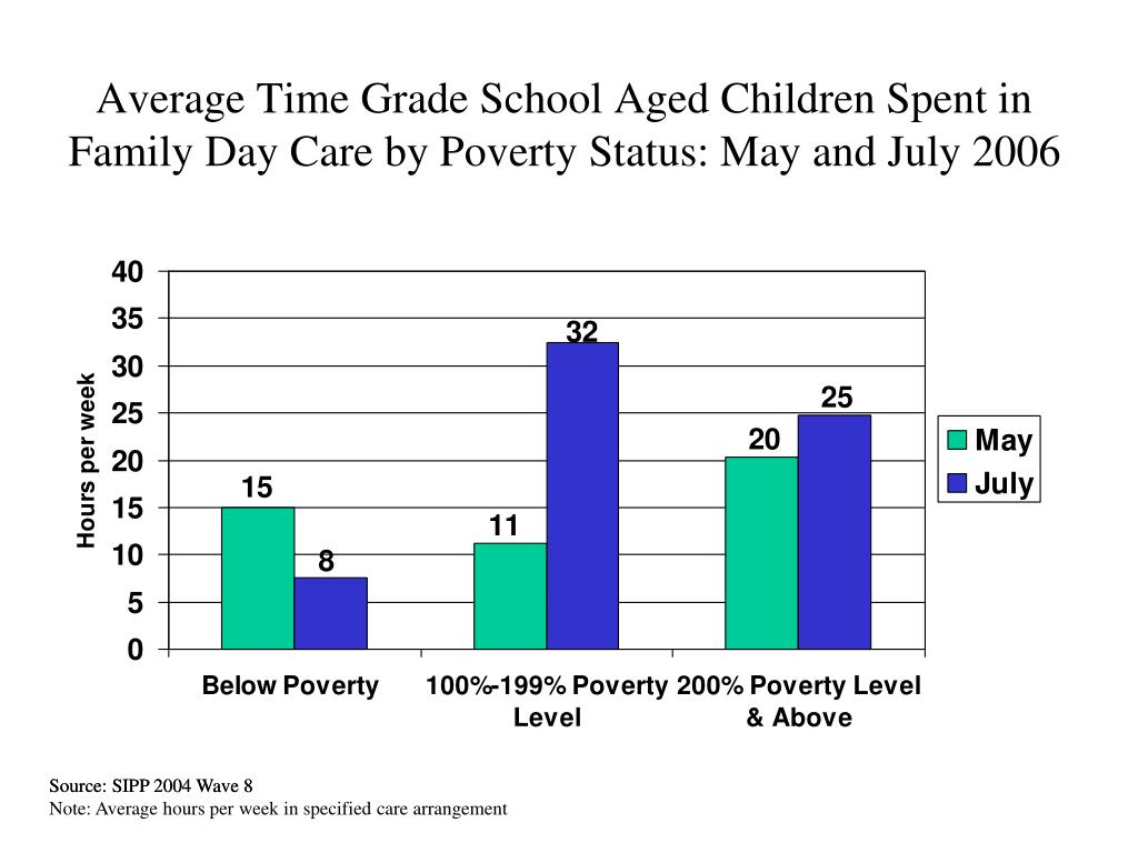 Average Time Grade School Aged Children Spent in Family Day Care by Poverty Status: May and July 2006