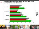 environmentally responsible parents are more likely to trust nutritional advice from other people50