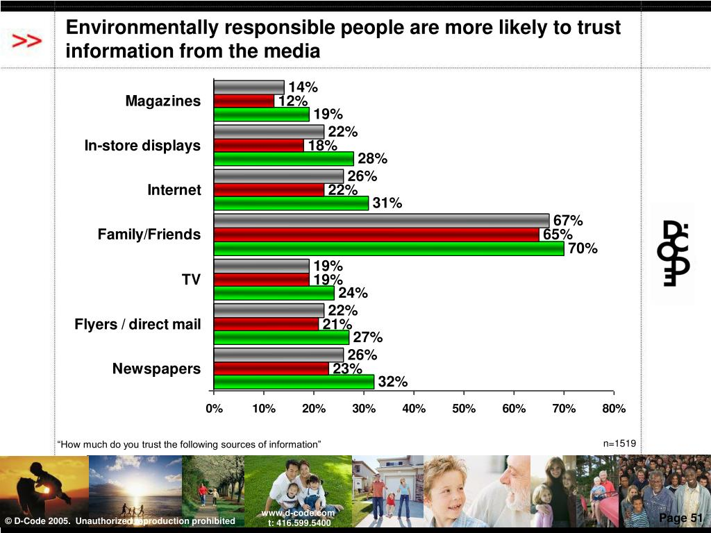 Environmentally responsible people are more likely to trust information from the media