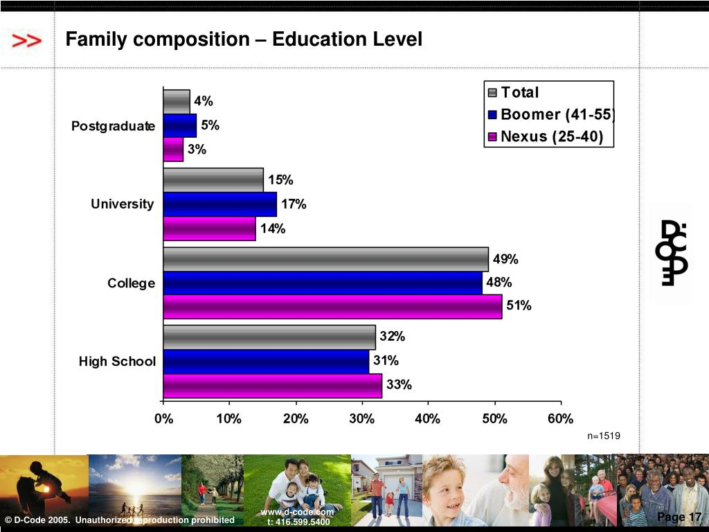 Family composition – Education Level