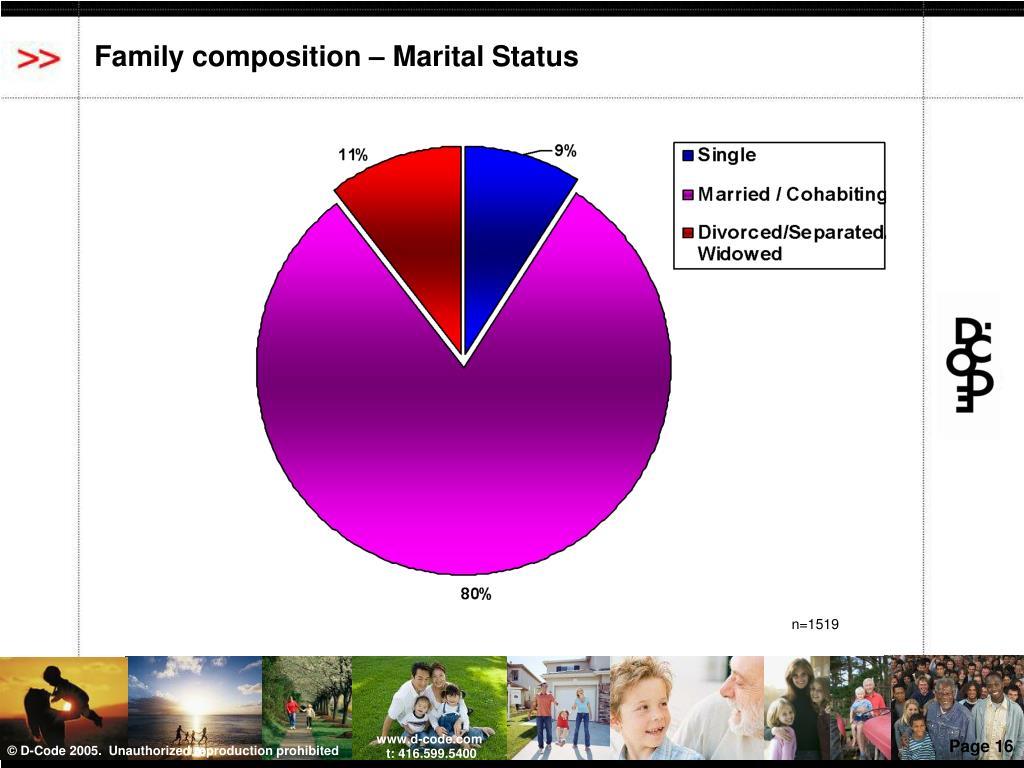 Family composition – Marital Status