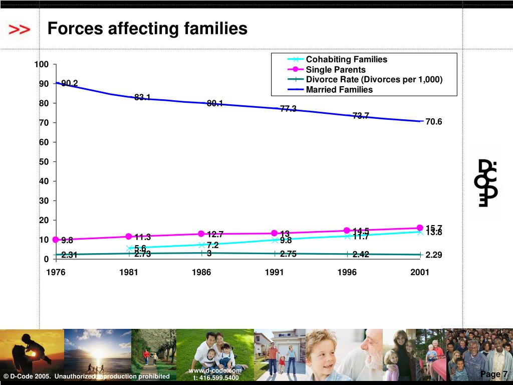 Forces affecting families