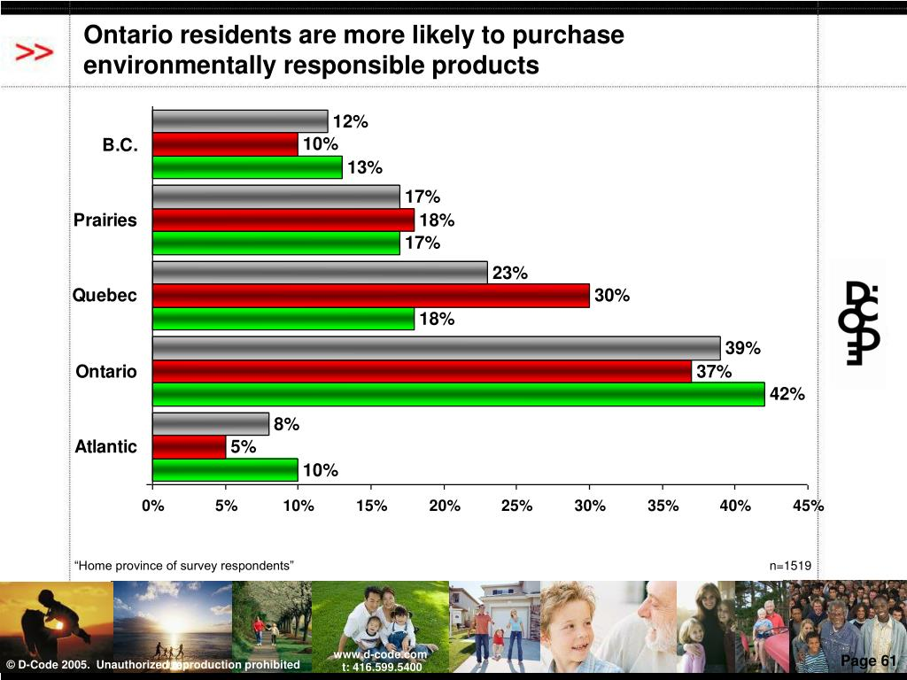 Ontario residents are more likely to purchase environmentally responsible products