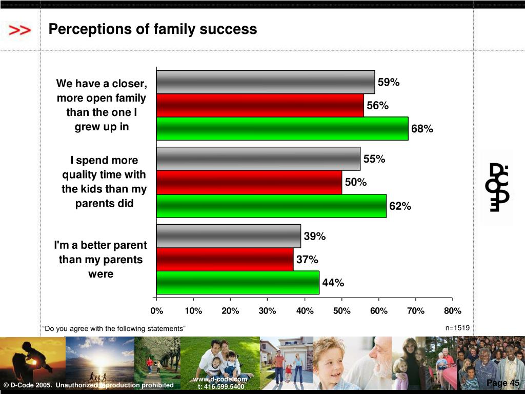 Perceptions of family success