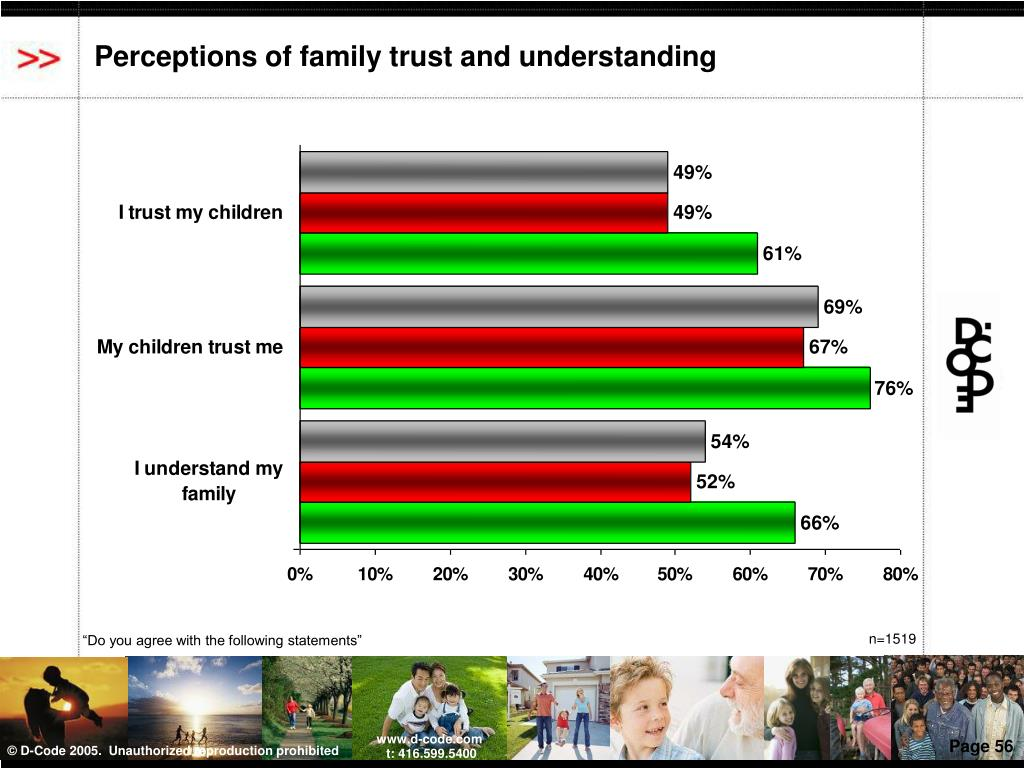Perceptions of family trust and understanding