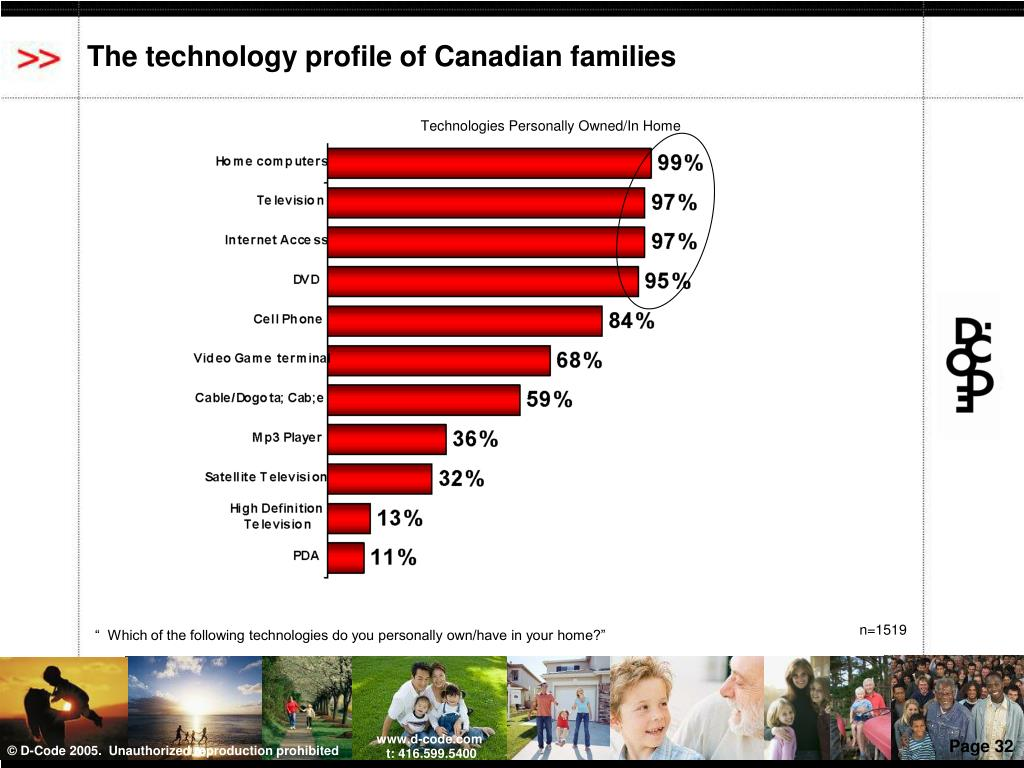 The technology profile of Canadian families