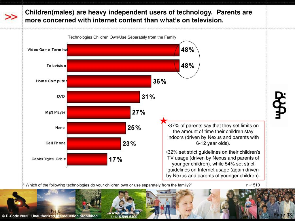Children(males) are heavy independent users of technology.  Parents are more concerned with internet content than what's on television.