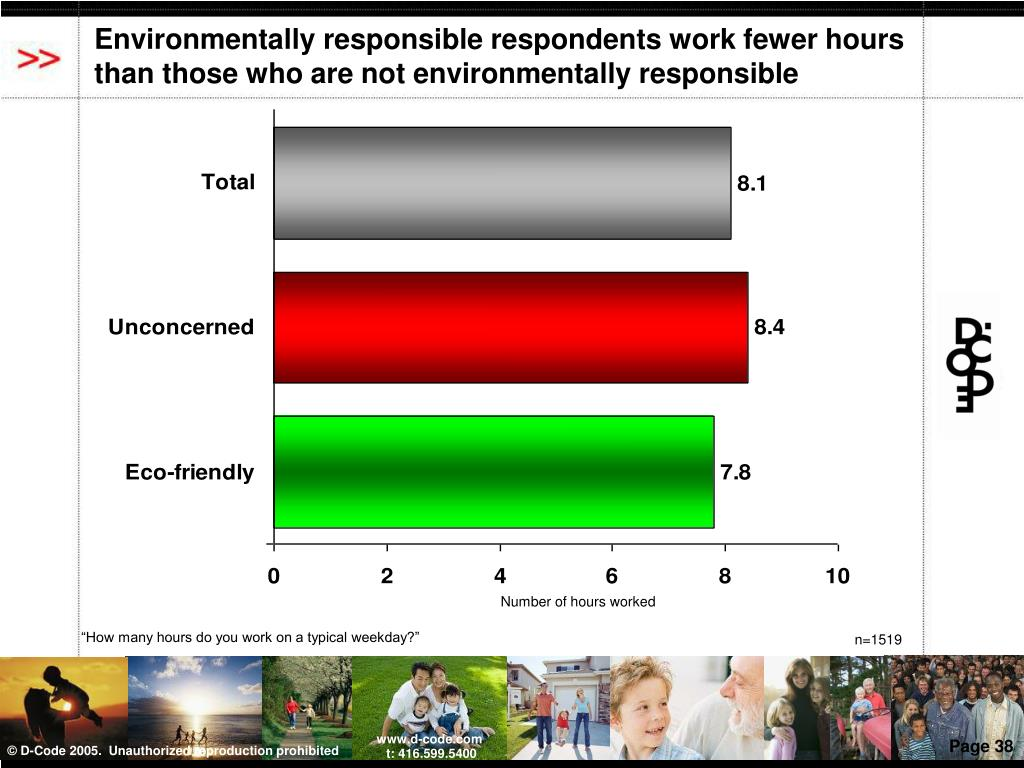 Environmentally responsible respondents work fewer hours than those who are not environmentally responsible