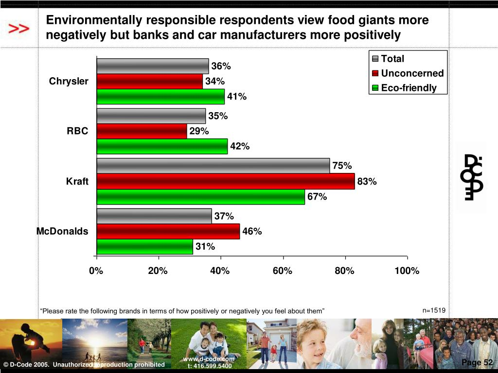 Environmentally responsible respondents view food giants more negatively but banks and car manufacturers more positively