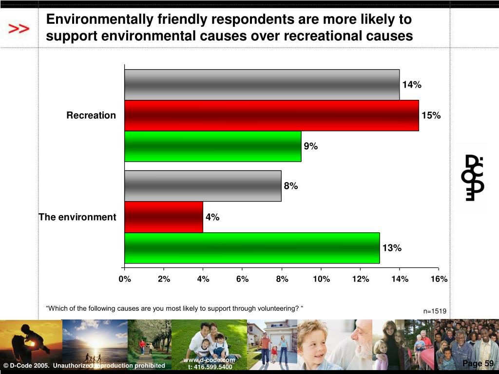 Environmentally friendly respondents are more likely to support environmental causes over recreational causes