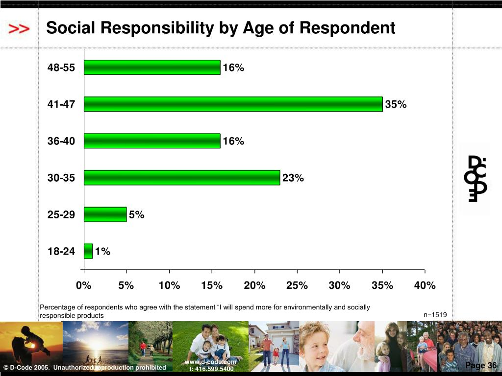 Social Responsibility by Age of Respondent