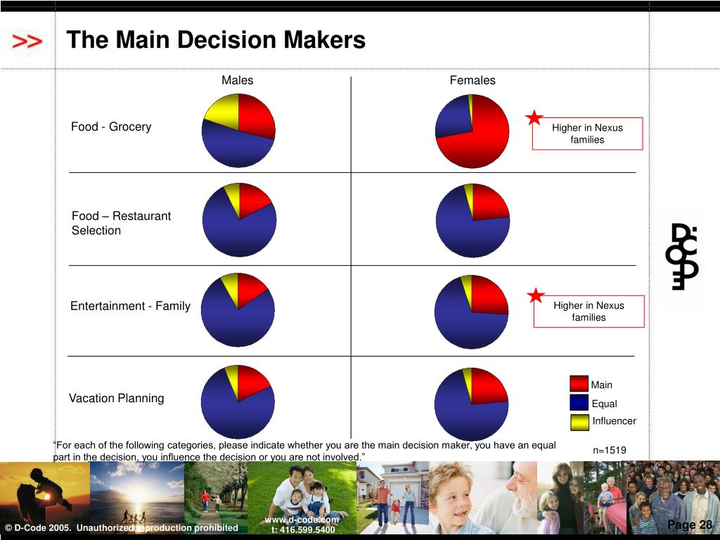The Main Decision Makers