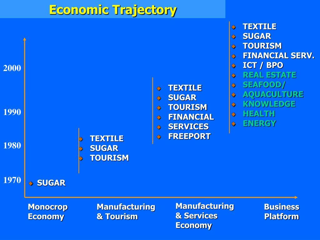 Economic Trajectory