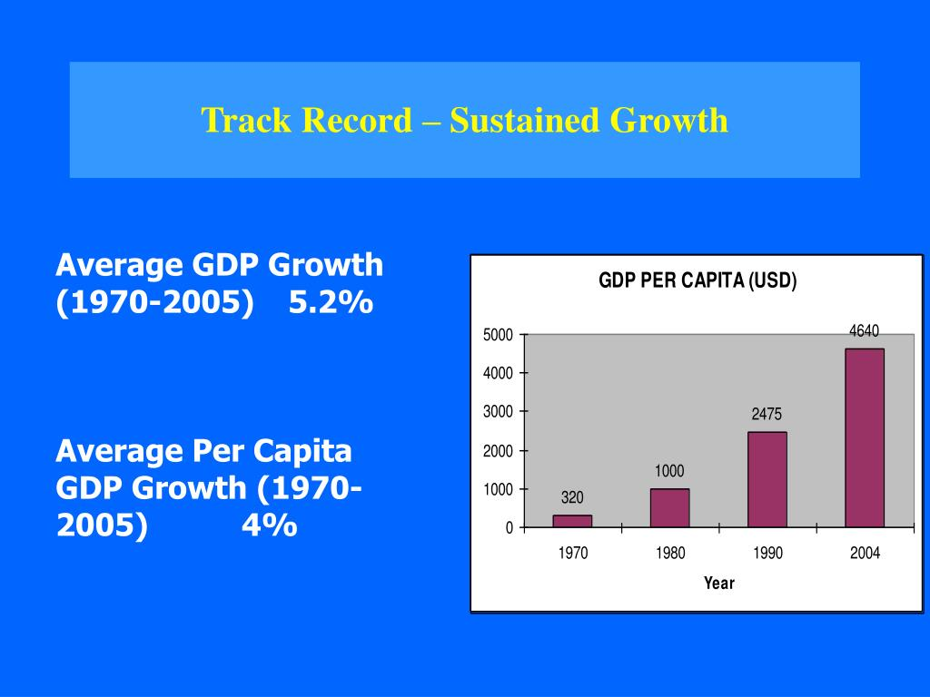 Track Record – Sustained Growth