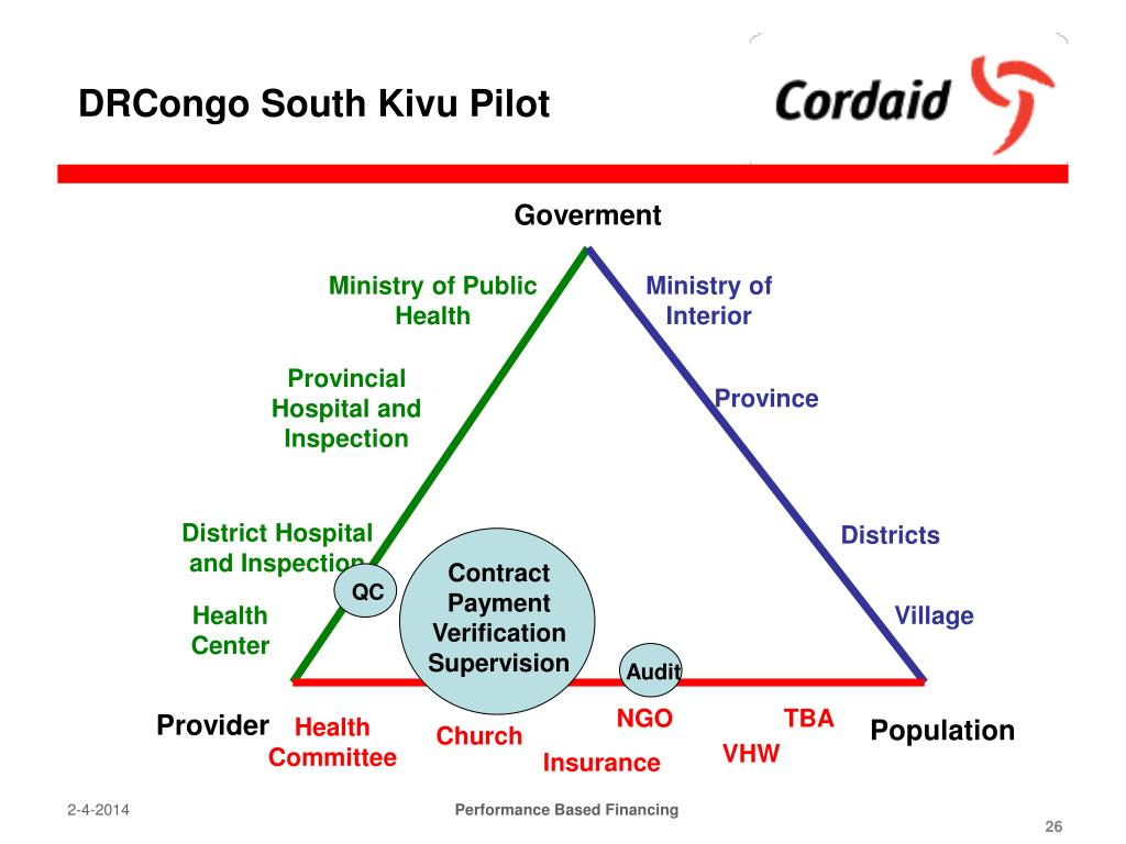 DRCongo South Kivu Pilot