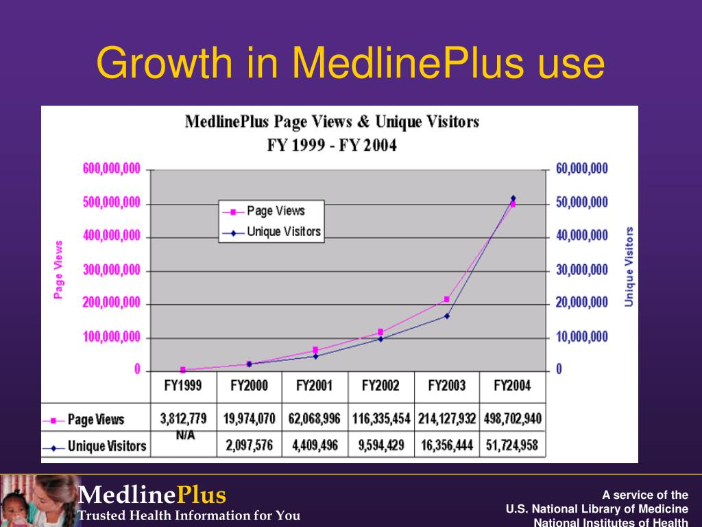 Growth in MedlinePlus use