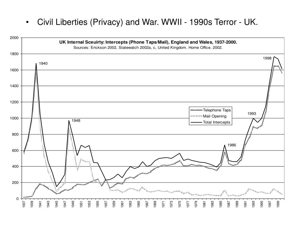 Civil Liberties (Privacy) and War. WWII - 1990s Terror - UK.