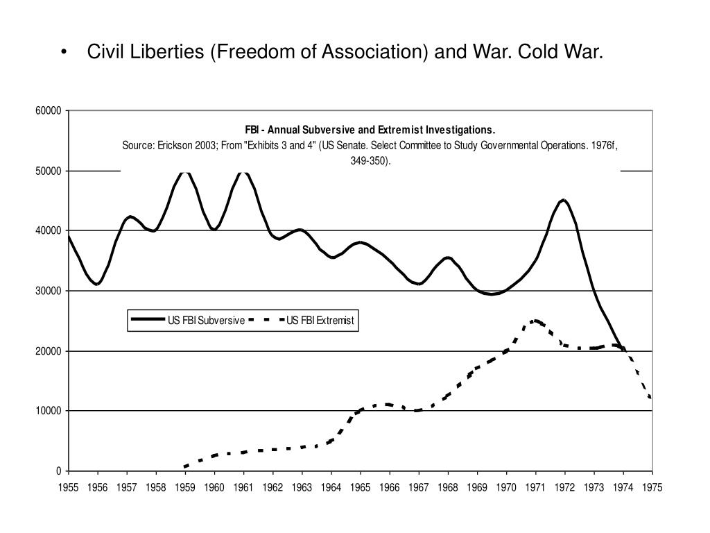 Civil Liberties (Freedom of Association) and War. Cold War.