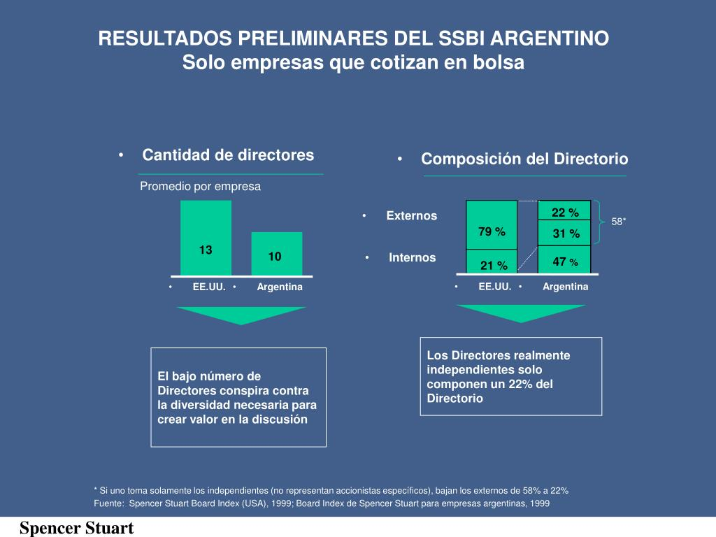 RESULTADOS PRELIMINARES DEL SSBI ARGENTINO