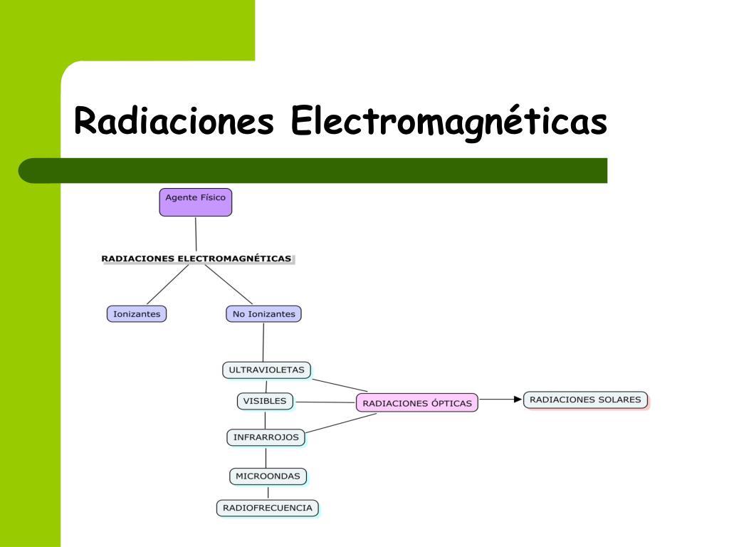 Radiaciones Electromagnéticas