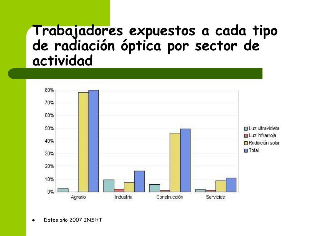 Trabajadores expuestos a cada tipo de radiación óptica por sector de actividad