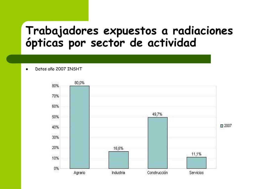 Trabajadores expuestos a radiaciones ópticas por sector de actividad