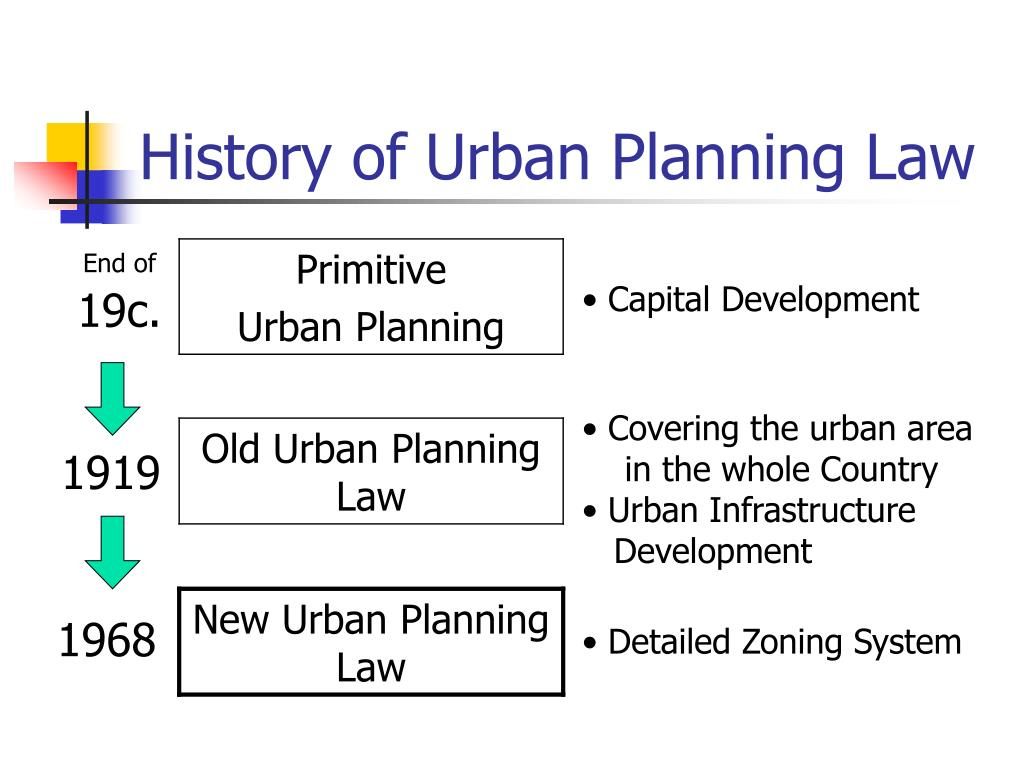 History of Urban Planning Law