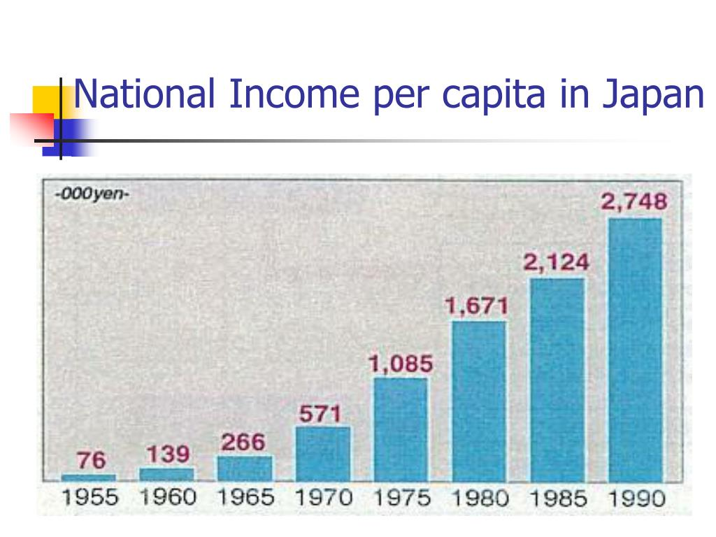 National Income per capita in Japan