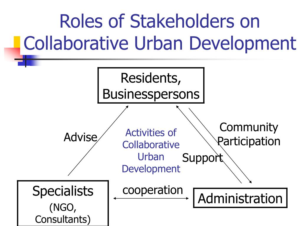 Roles of Stakeholders on