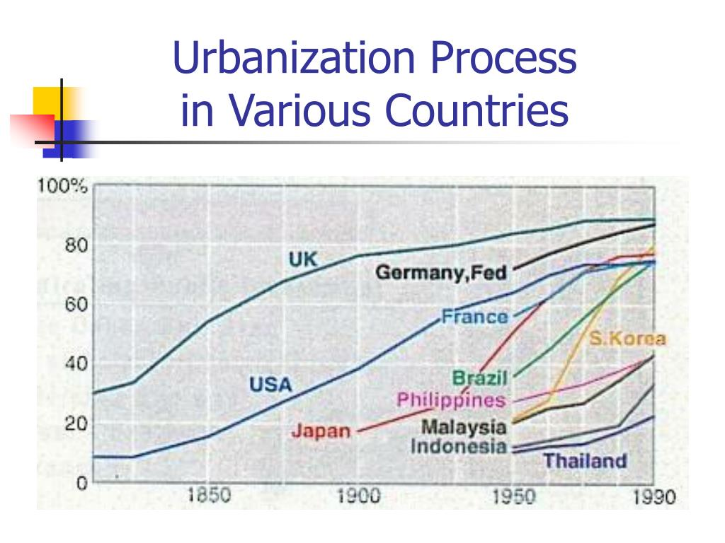 Urbanization Process in Various Countries