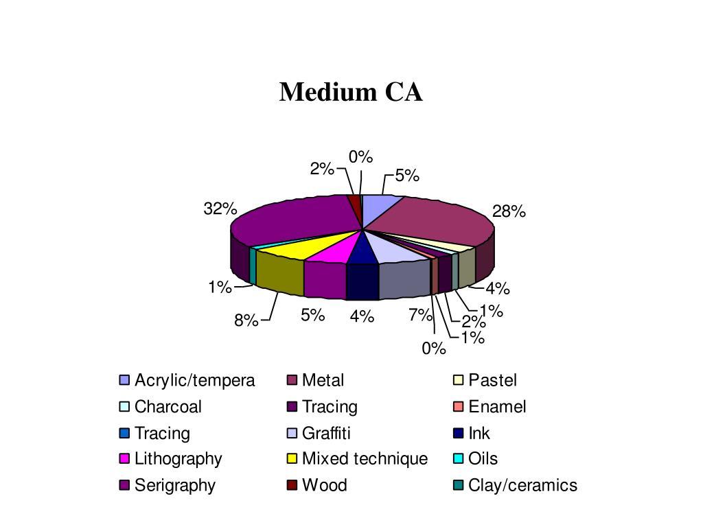 Medium CA