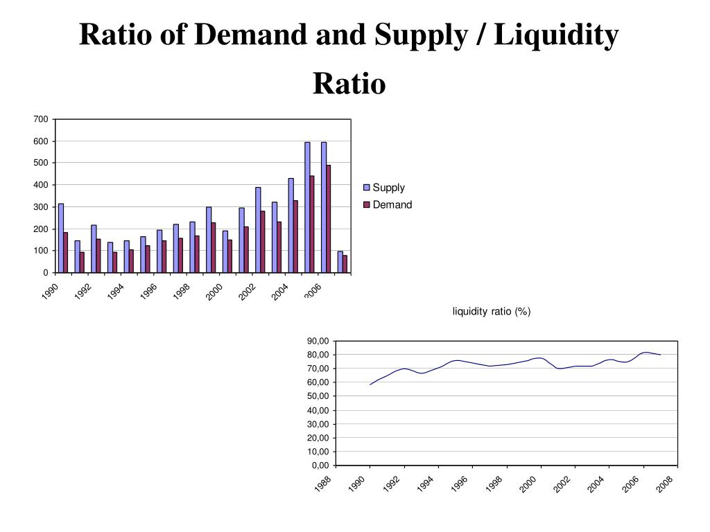 Ratio of Demand and Supply / Liquidity Ratio