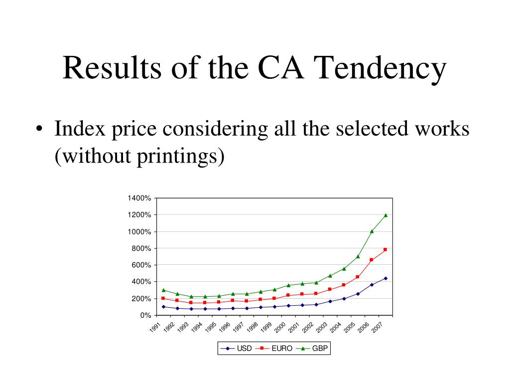 Results of the CA Tendency