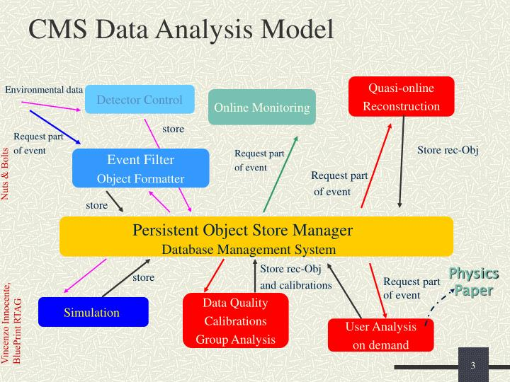 Cms data analysis model
