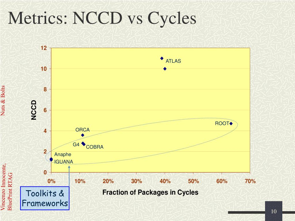 Metrics: NCCD vs Cycles