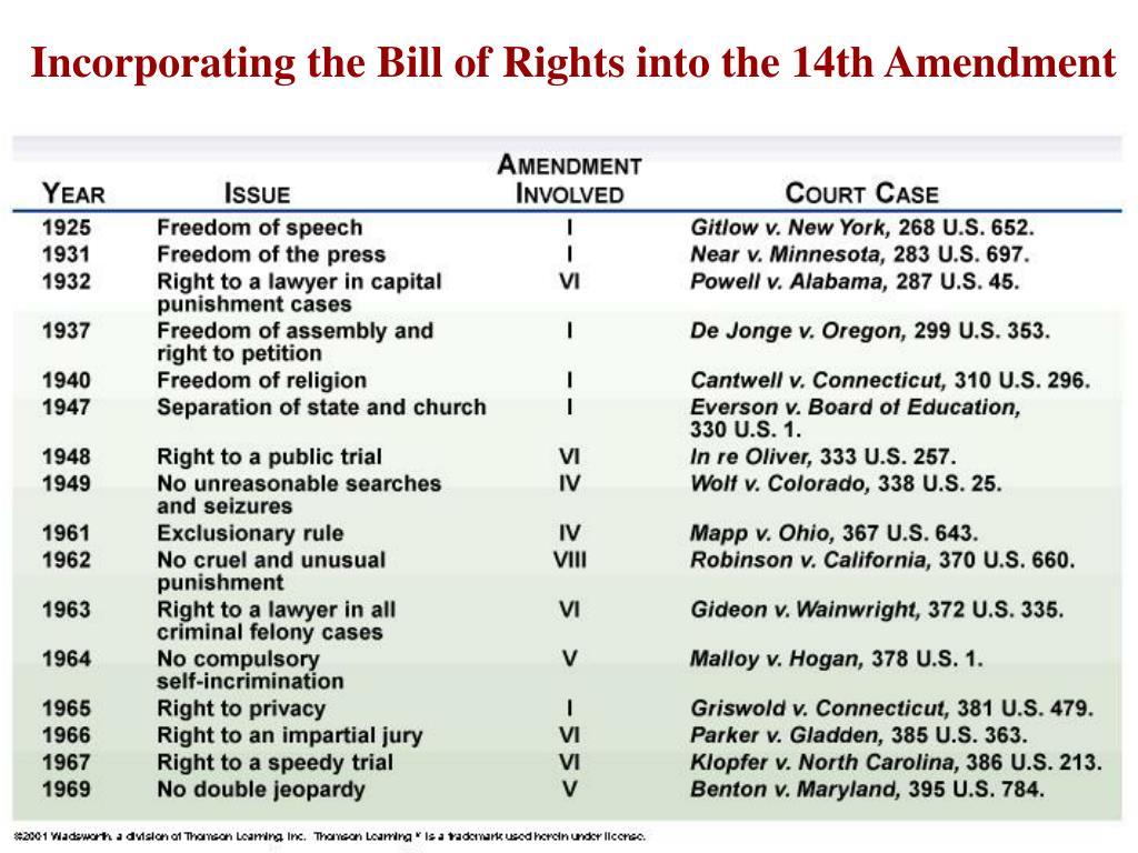 Incorporating the Bill of Rights into the 14th Amendment