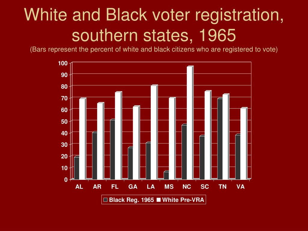 White and Black voter registration, southern states, 1965