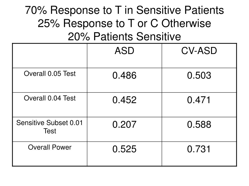 70% Response to T in Sensitive Patients