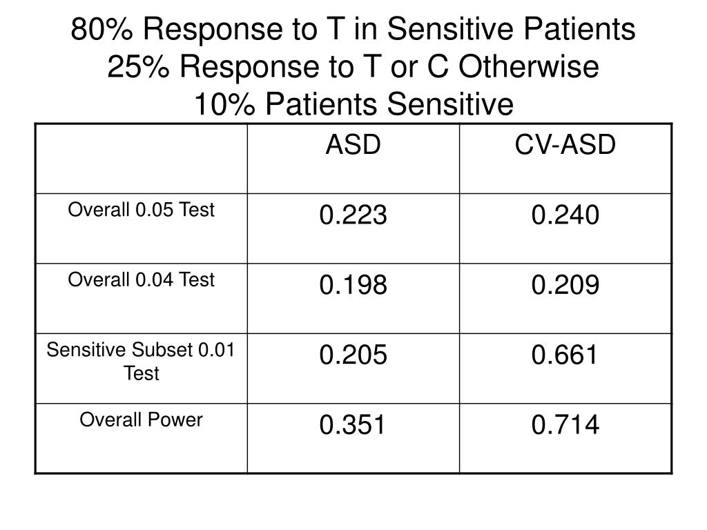 80% Response to T in Sensitive Patients