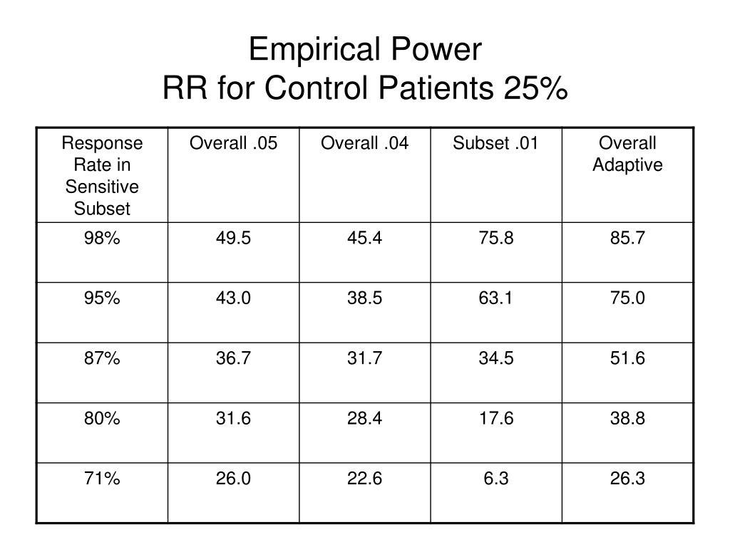 Empirical Power