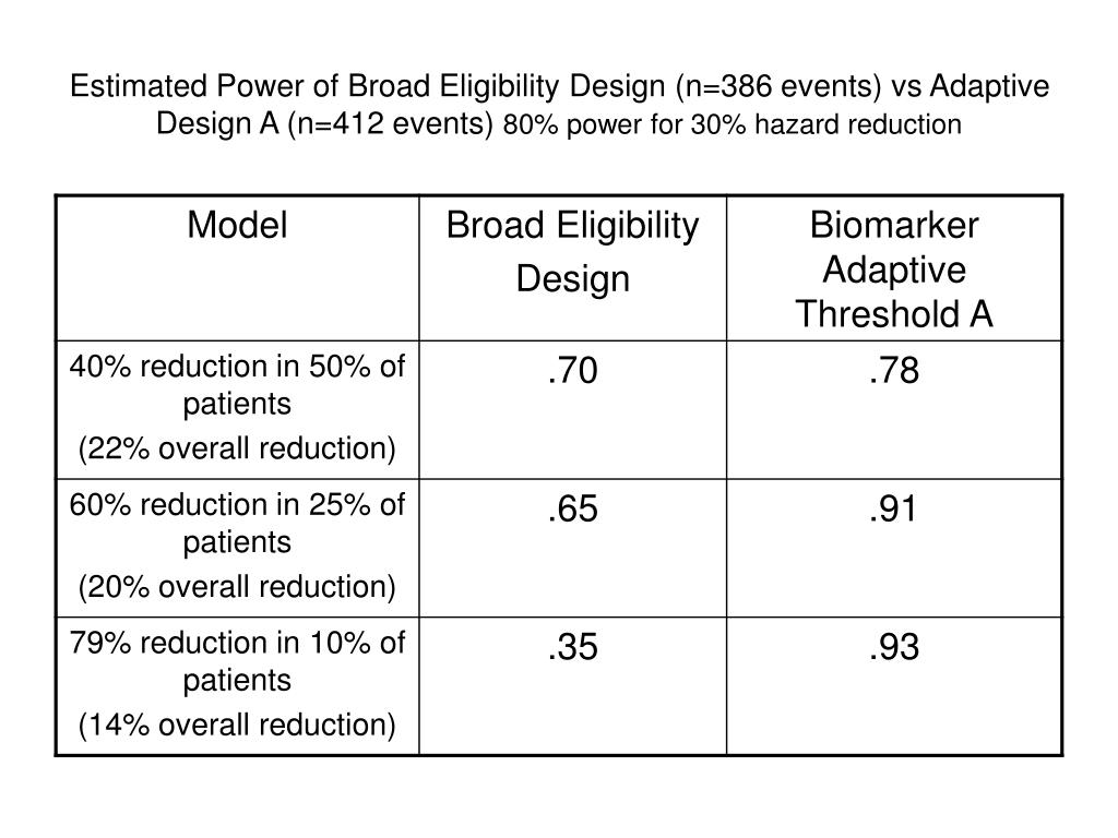 Estimated Power of Broad Eligibility Design (n=386 events) vs Adaptive Design A (n=412 events)
